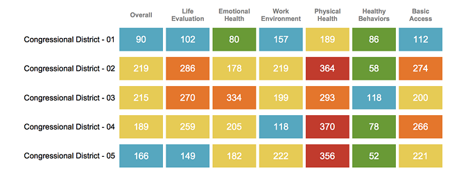 GALLUP-HEALTHWAYS WELL-BEING INDEX