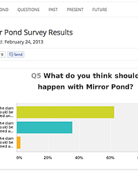 The Somewhat Surprising Results from the Unofficial Mirror Pond Survey