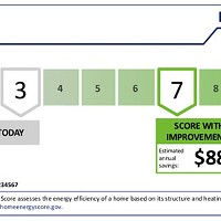 A Home Energy Score is a Win for Bend