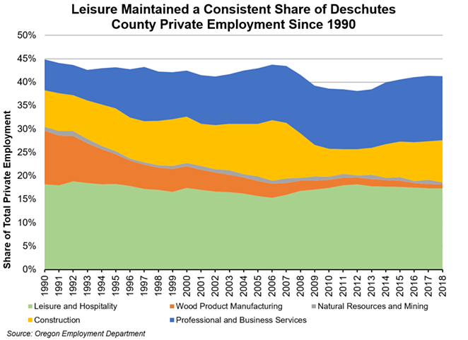 Job growth from the leisure and hospitality sector has stayed relatively flat in comparison to professional and businesses services here in Central Oregon. - OREGON EMPLOYMENT DEPARTMENT