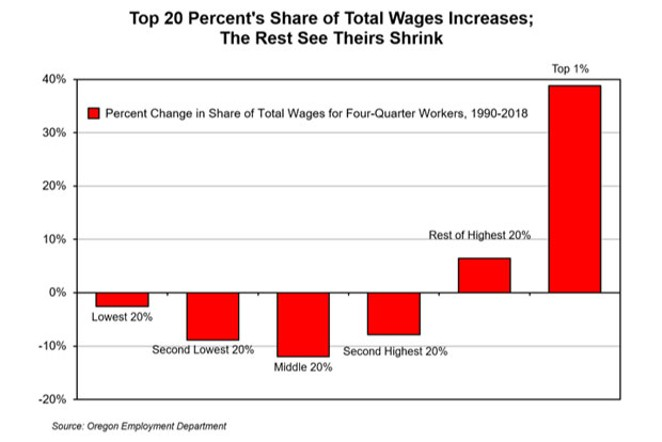Since 1990, the top 1% of Oregon's wage-earners has seen its slice of total wages increase by 40%, while the middle class has seen its share shrink by 12%. - OREGON EMPLOYMENT DEPARTMEN