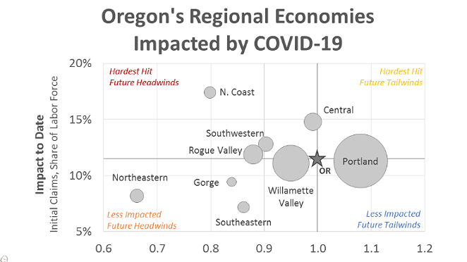 Central Oregon sits just below the northern Oregon Coast as one of the regions predicted to be hardest hit by social distancing measures and business closures. - OREGON OFFICE OF ECONOMIC ANALYSIS