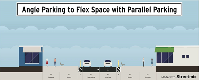 David Abbas, the city's transportation and mobility director, presented a hybrid alternative to shutting down the main corridors in downtown completely. Abbas' proposal above gives businesses the use of the street's parking spaces, while still allowing for one lane of traffic (right) and some parallel parking (left). - CITY OF BEND
