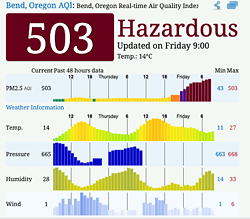 Bend's air quality rating as of Friday morning. - AQICN.ORG