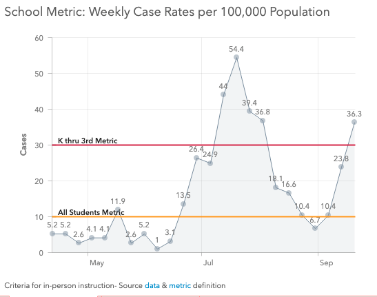 Weekly case report metrics impact how and when schools return to in-person learning. - COURTESY DESCHUTES COUNTY