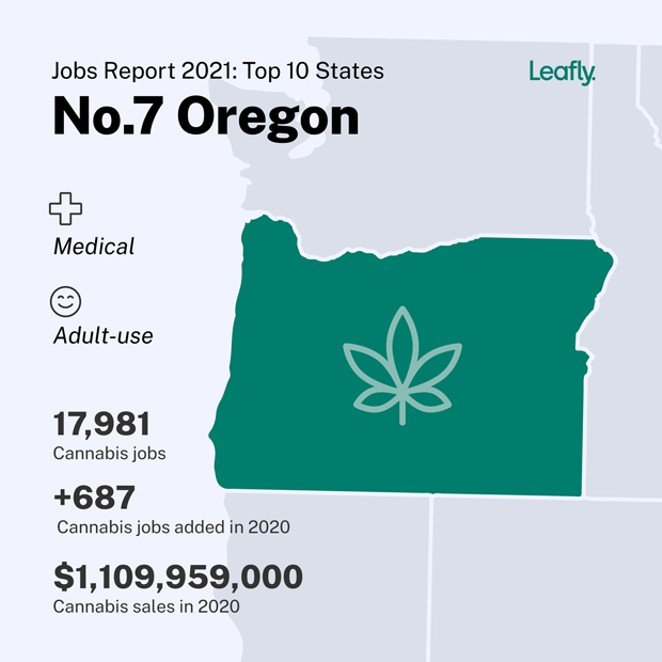 Oregon ranks in the Top 10 in U.S. cannabis jobs, ading 687 jobs in 2020, according to Leafly. - COURTESY LEAFLY