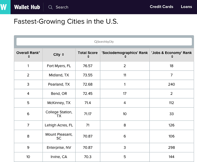 Bend is the only city in the Northwest to make the Top 10 list. - WALLETHUB