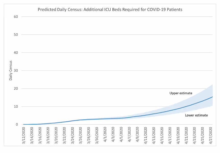 St. Charles will need approximately 15 additional ICU beds for COVID-19 patients by April 27. - MIKE JOHNSON, THE SENIOR DATA SCIENTIST FOR SCHS