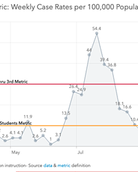 Weekly case report metrics impact how and when schools return to in-person learning.