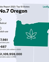 Oregon ranks in the Top 10 in U.S. cannabis jobs, ading 687 jobs in 2020, according to Leafly.