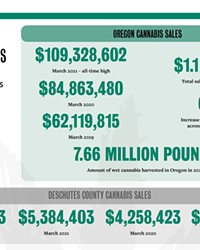 Cannabis by the Numbers