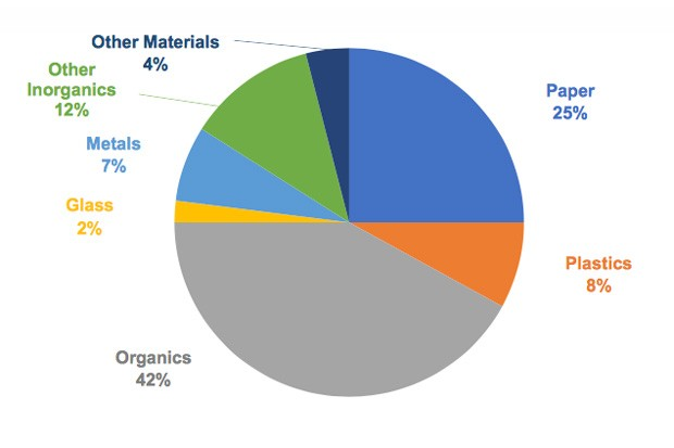 A pie chart from the draft Deschutes County Solid Waste Management Plan shows estimates on the make-up of the waste stream at Knott Landfill in 2016. The organics portion includes yard debris, food waste, wood and other material. The inorganics portion includes rock, concrete, wallboard, electronics and other items. - DESCHUTES COUNTY