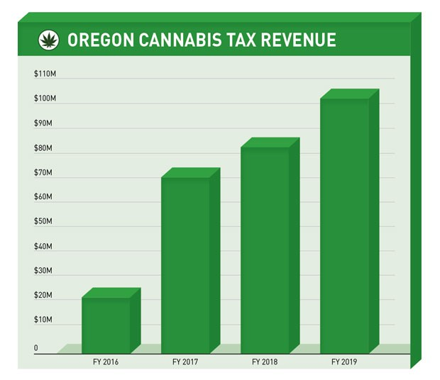 State tax revenue for the sale of marijuana continues to grow and has become an important source of funding for schools, mental health services and addiction treatment. - OREGON DEPARTMENT OF REVENUE