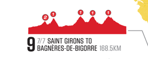 Watch Stage 9 on July 7. Four Cat. 1 climbs!