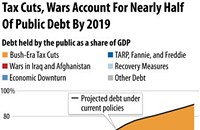 For real debt reduction, end Bush tax cuts and bring troops home
