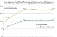 Study: N.C. unemployment and inequality are worse than you think