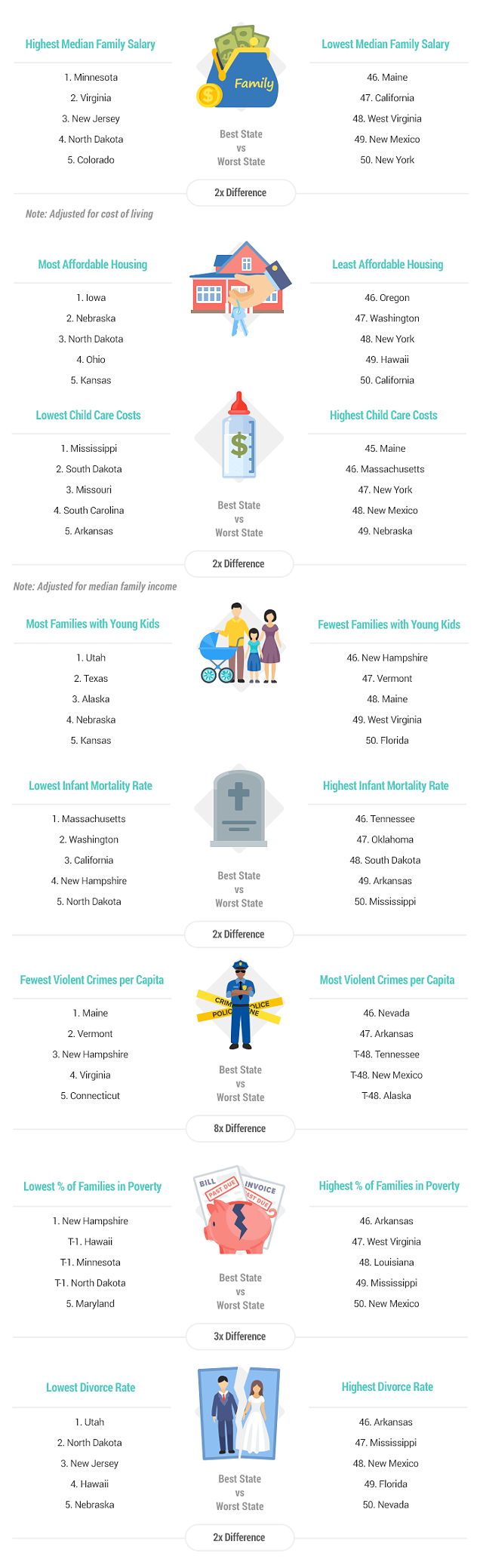 artwork-2020-best-worst-states-for-families-final.png