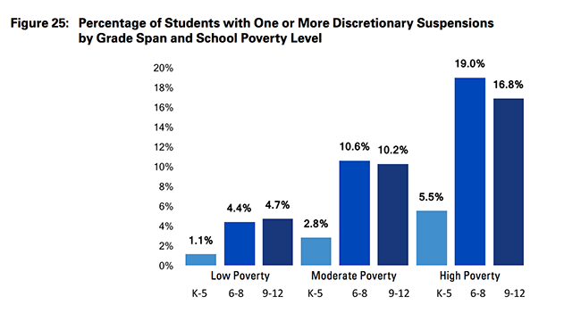 """Graph depicting the level of discretionary suspensions of K-12 students in each poverty level in CMS. There is a higher average percentage of students in """"high poverty"""" schools receiving suspensions than in """"moderate"""" and """"low poverty"""" schools. - (Photo Courtesy of Charlotte-Mecklenburg Schools)"""