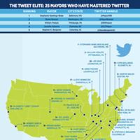 Jennifer Roberts ranked as top-five tweeting mayor