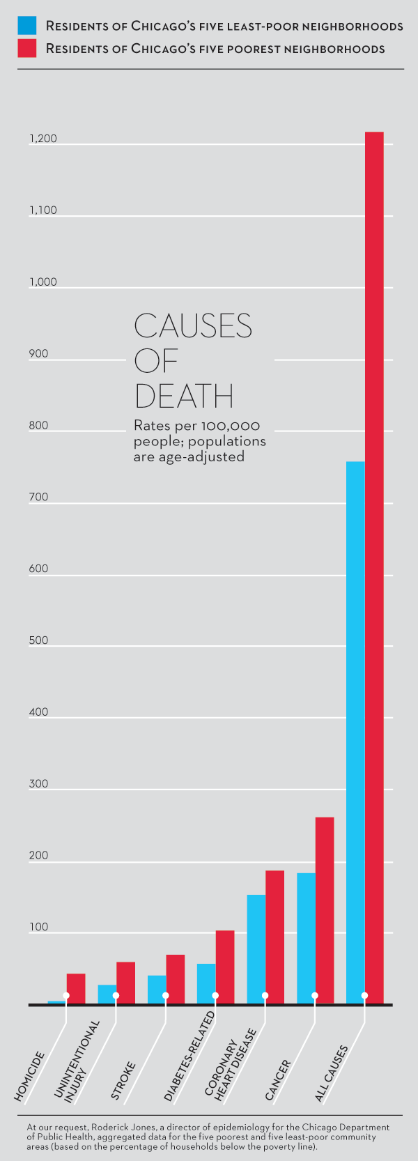 causes of death poverty Chicago
