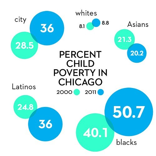 Children 17 and younger. Data from American Community Survey, U.S. Census Bureau, analyzed by Social IMPACT Research Center at Heartland Alliance