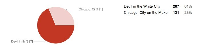devil_chicago_results.jpg