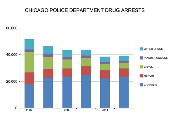 Chicago-drug-arrests.jpg
