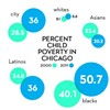 hildren 17 and younger. Data from American Community Survey, U.S. Census Bureau, analyzed by Social IMPACT Research Center, Heartland Alliance