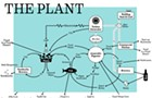 The Plant gets funding to move forward