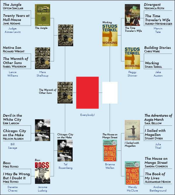 GreatestChicagoBookChart-600-week13.jpg