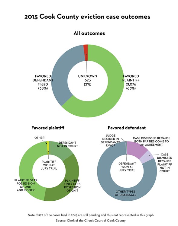 evictioncaseoutcomes-2015.png