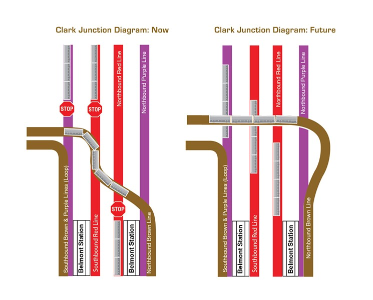 The current track configuration forces southbound Purple and Red Line trains, and northbound Red Line trains to wait while northbound Brown Line trains cross the tracks. - CTA