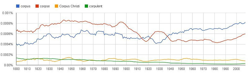 Words that begin with corp-
