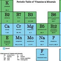 The Vitamin Debate