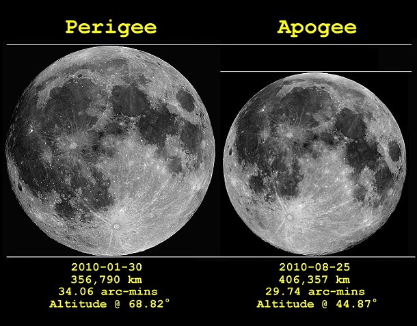This weekend's Capricorn Full Moon happens with the moon at perigee—the closest point to the Earth. These photos are actual images illustrating the relative sizes of the Full Moon at its closest and at its most distant from the Earth (called