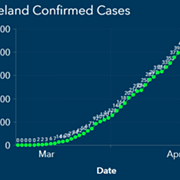 Cleveland Reports 28 New Cases of COVID-19, Five New Deaths, Largest Single-Day Increases Yet
