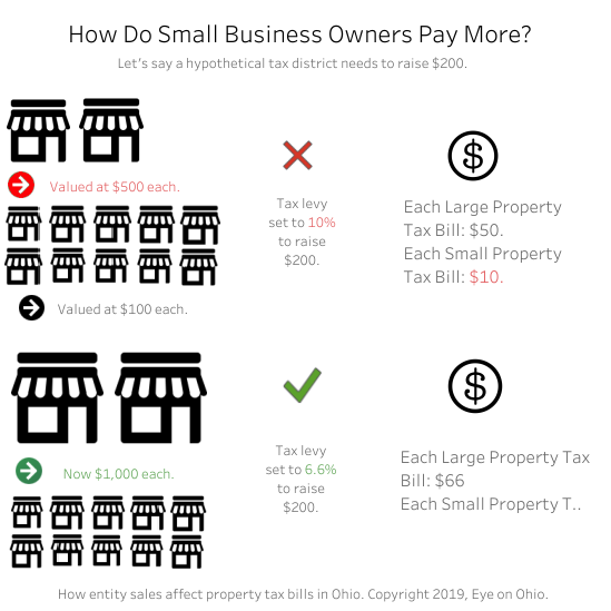 how_do_small_business_owners_pay_more.png