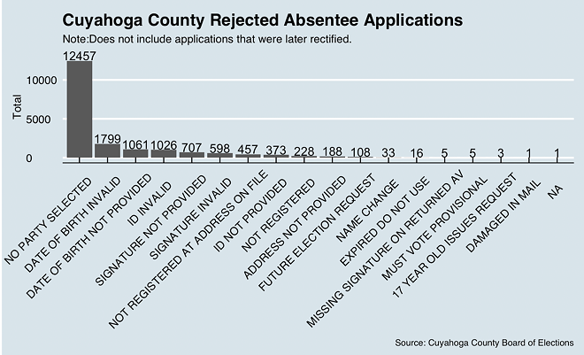 cuyahoga_county_application_rejections.png