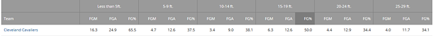 cavs_shooting_stats_8_games_in.png