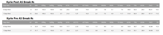 kyrie_post_pre_as_break_numbers_days_rest.png