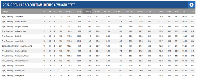 channing_frye_lineups.png