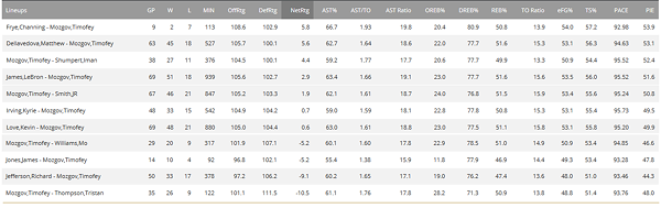 mozgov_worse_lineups.png
