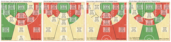 james_shot_charts.png