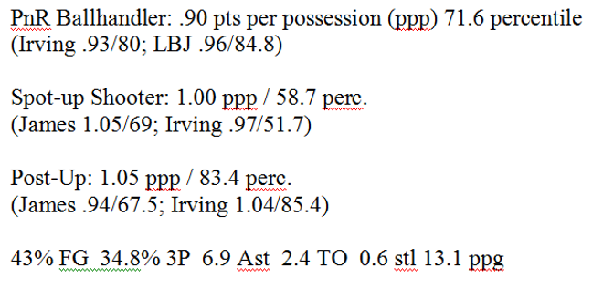 deron_williams_stats.png