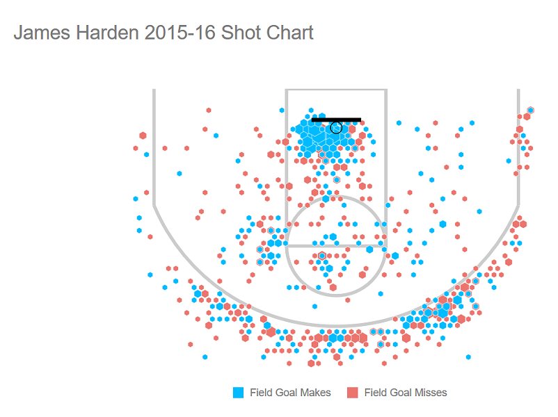 james_harden_shots.png