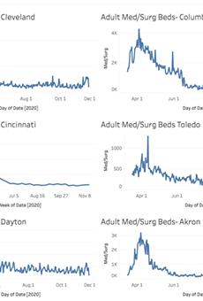 Explore Ohio's Coronavirus Healthcare Capacity by Hospital and City