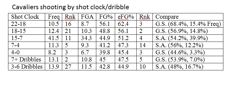 cavaliers_shooting_by_shot_clock.png