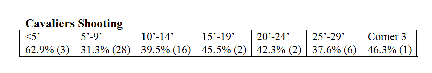 cavs_shooting_thru_25g.png