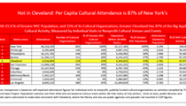 Study: Cleveland's Arts Attendance Is Comparable to New York City's