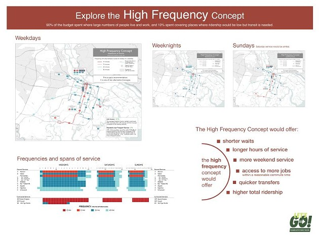 High Frequency Concept.